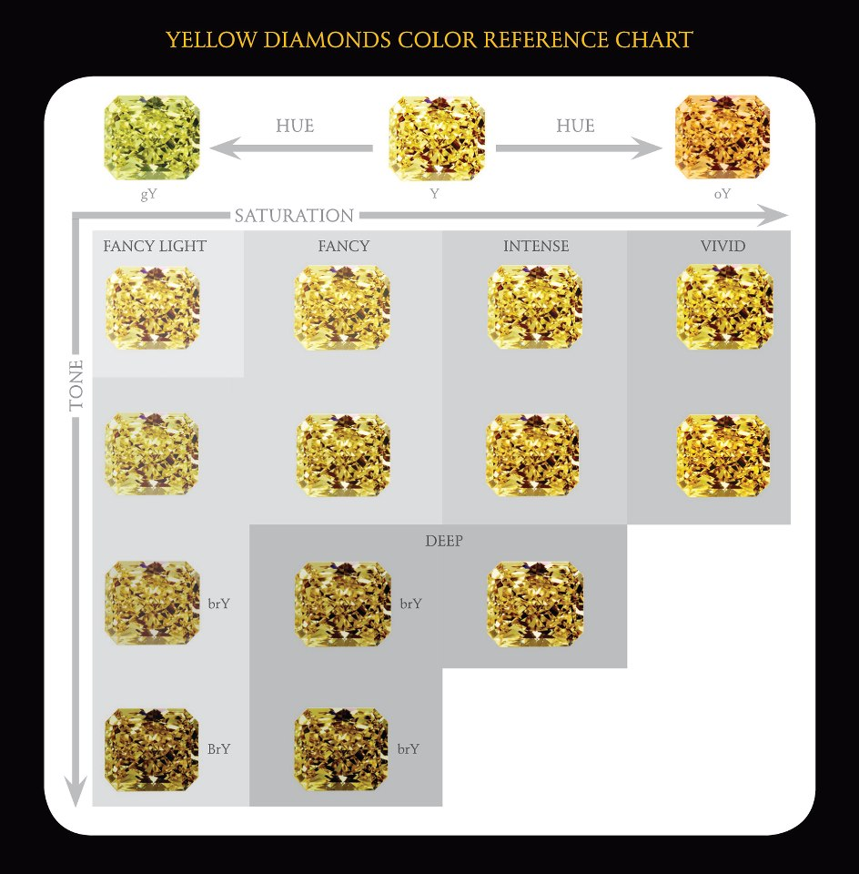 Yellow Diamonds Color Chart
